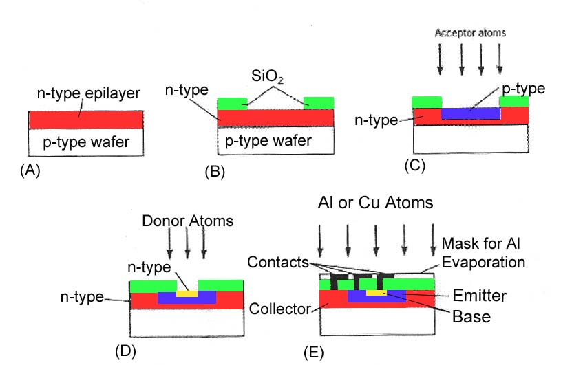 (GUIA) - Como se fabrica un microprocesador.