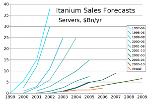 Itanium Sales Forecasts vs Reality