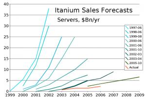 Itanium Sales Forecasts vs Reality